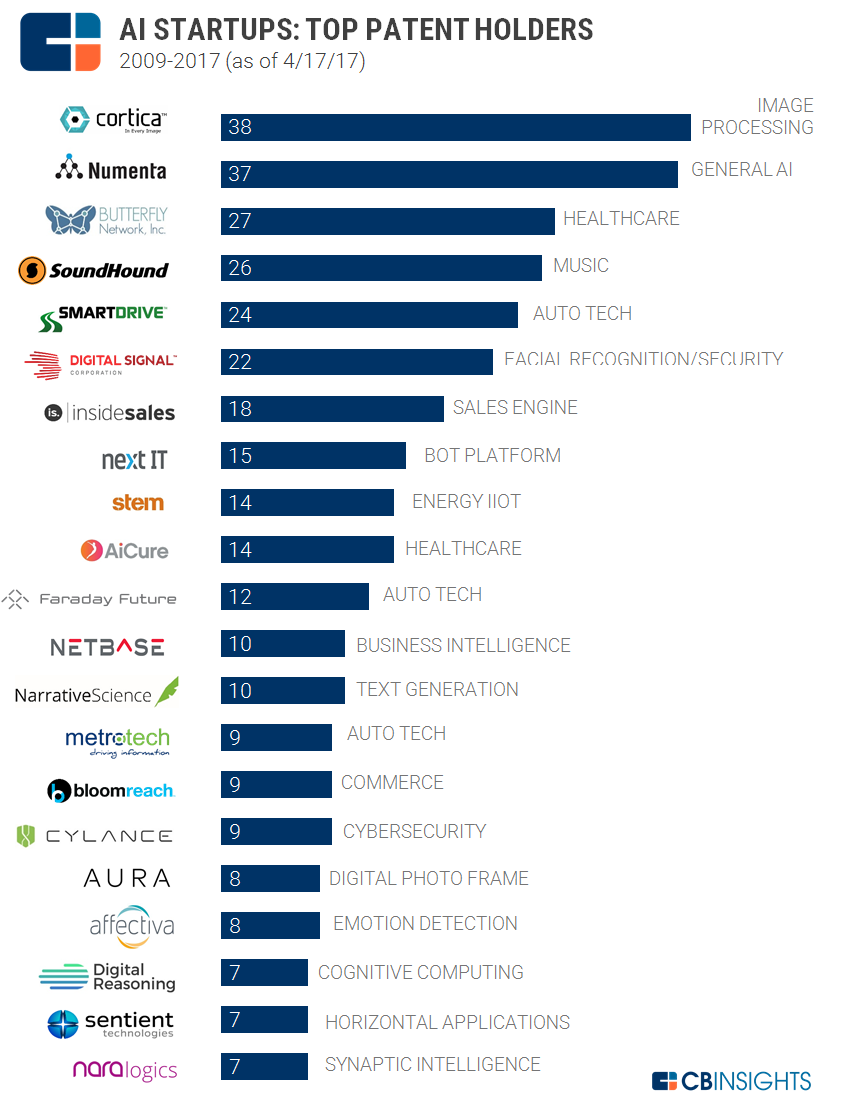 Bitcoin industry leading companies