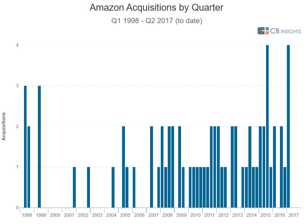 Acqs by quarter