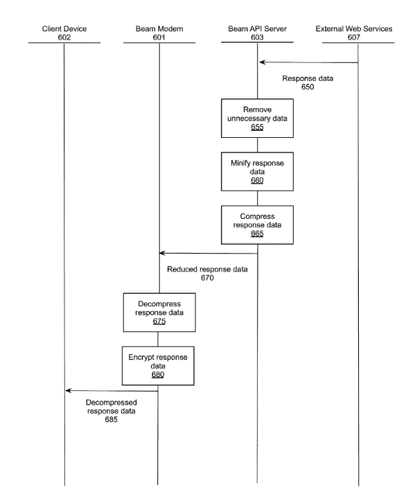 Airbnb compression process diagram