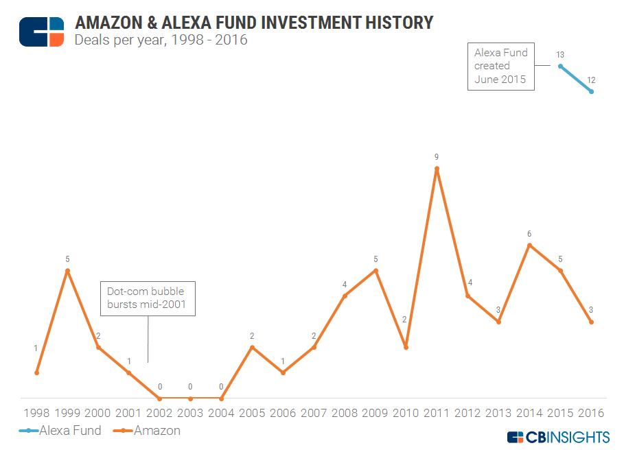 Amazon Invs Final