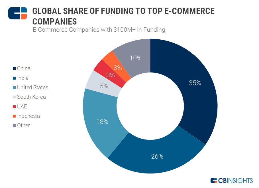 Dollar Share global ecomm 4.17.17