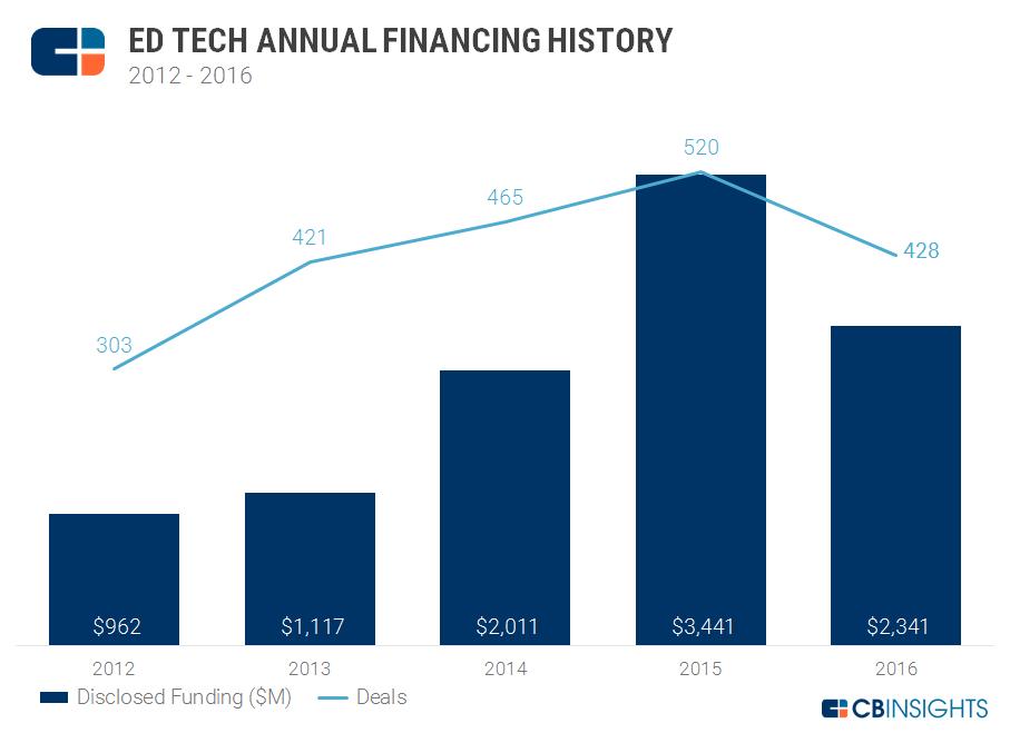 Ed tech annual chart 1