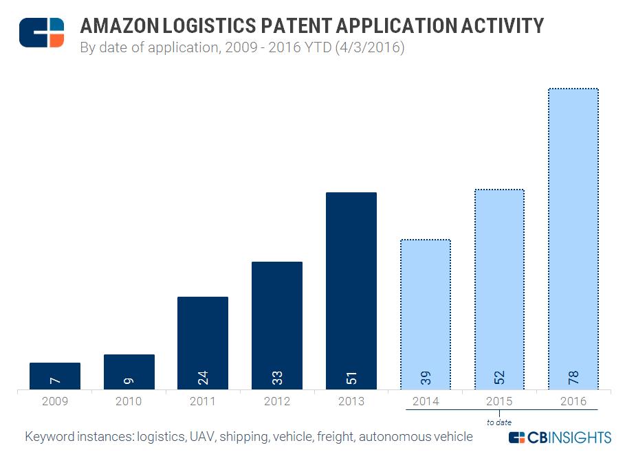 Logistics Patents