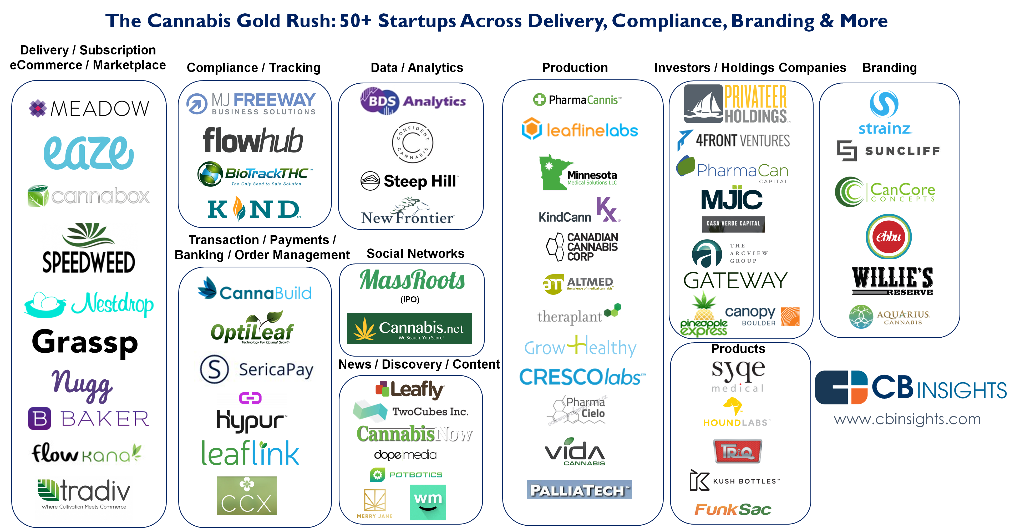 The Cannabis Gold Rush 50 Startups Across Delivery
