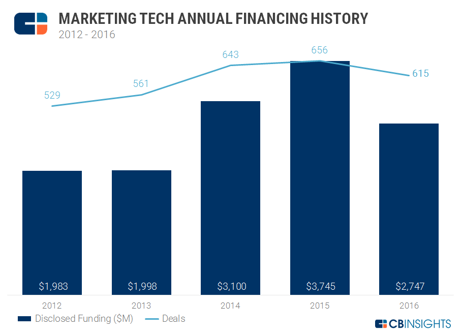Marketing tech annual chart1