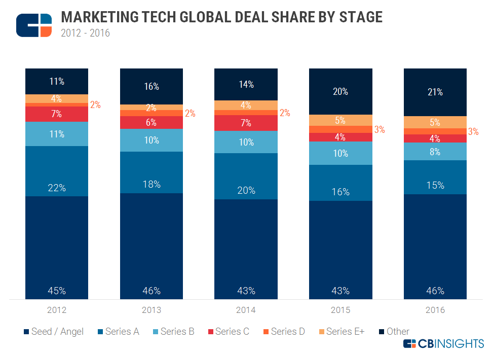 Marketing tech deal share by stage chart 2