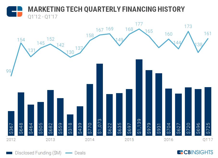 Marketing tech quarterly chart1