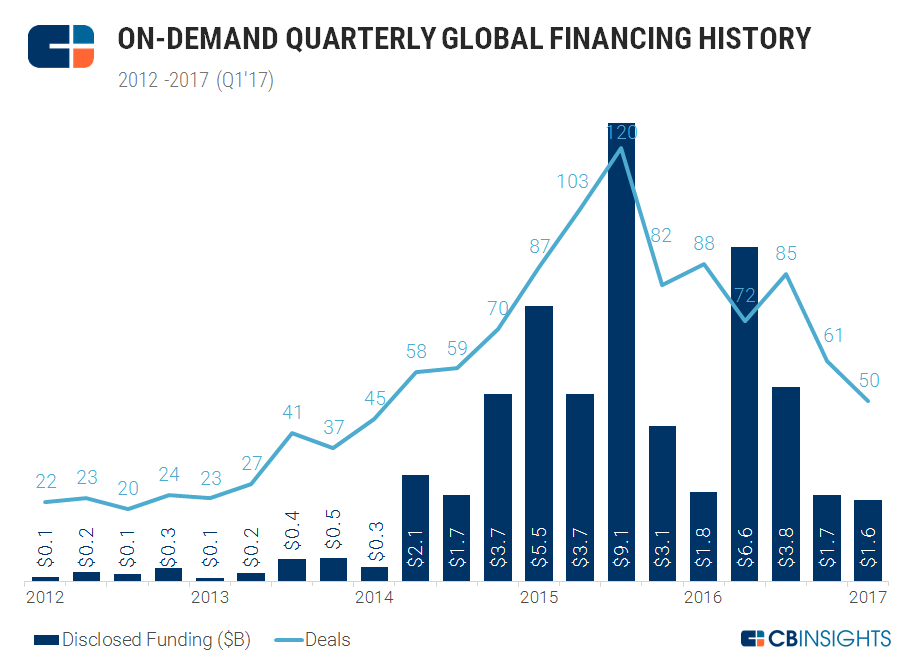 On-demand Quarterly Funding Trends