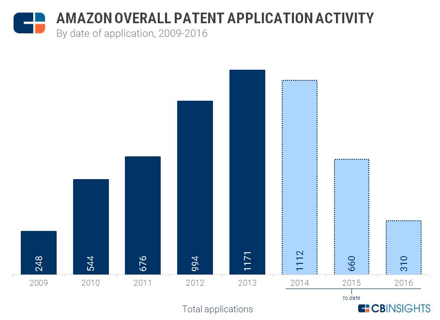 Patent Activity
