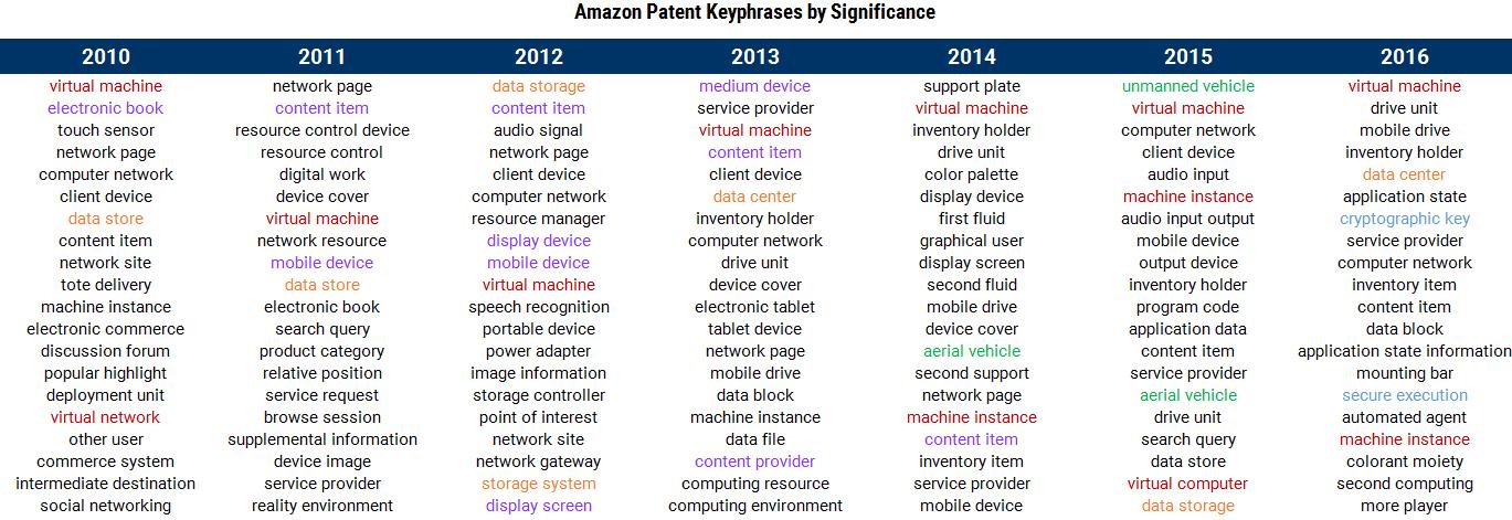 Patent Keywords2