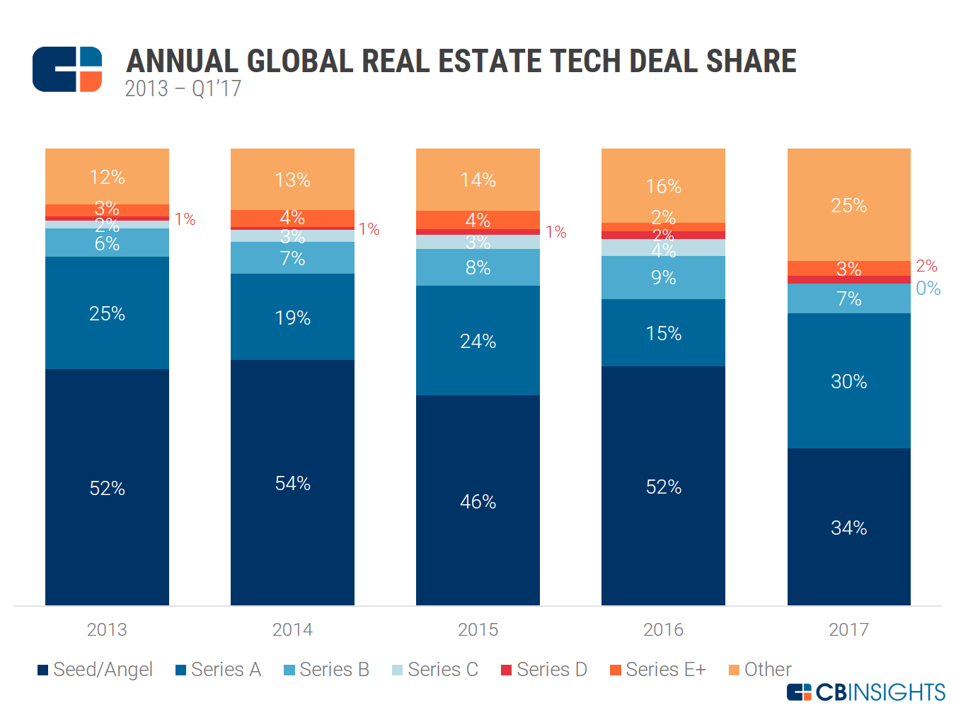 RE Tech Annual Deal Share 2013-Q1'17