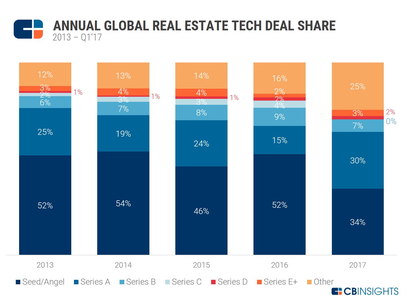 RE Tech Annual Deal Share 2013-Q1'17