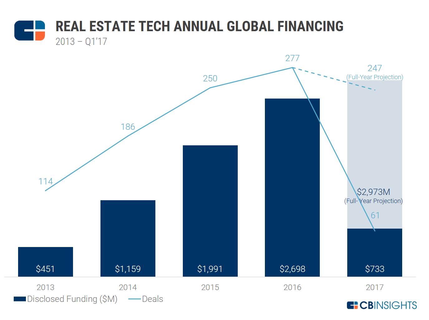 RE Tech Annual Funding 2013-Q1'17 (2)