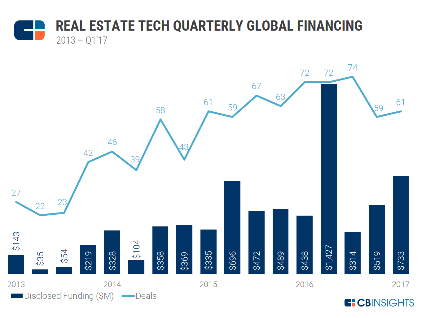 RE Tech Qaurterly Funding 2013-Q1'17