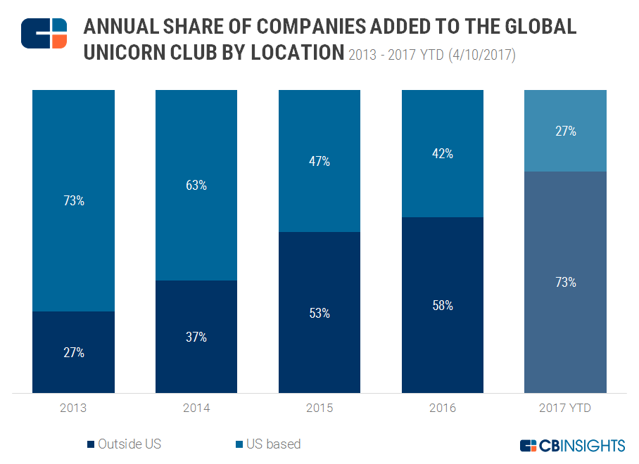 annual share of unicorns by location chart 7
