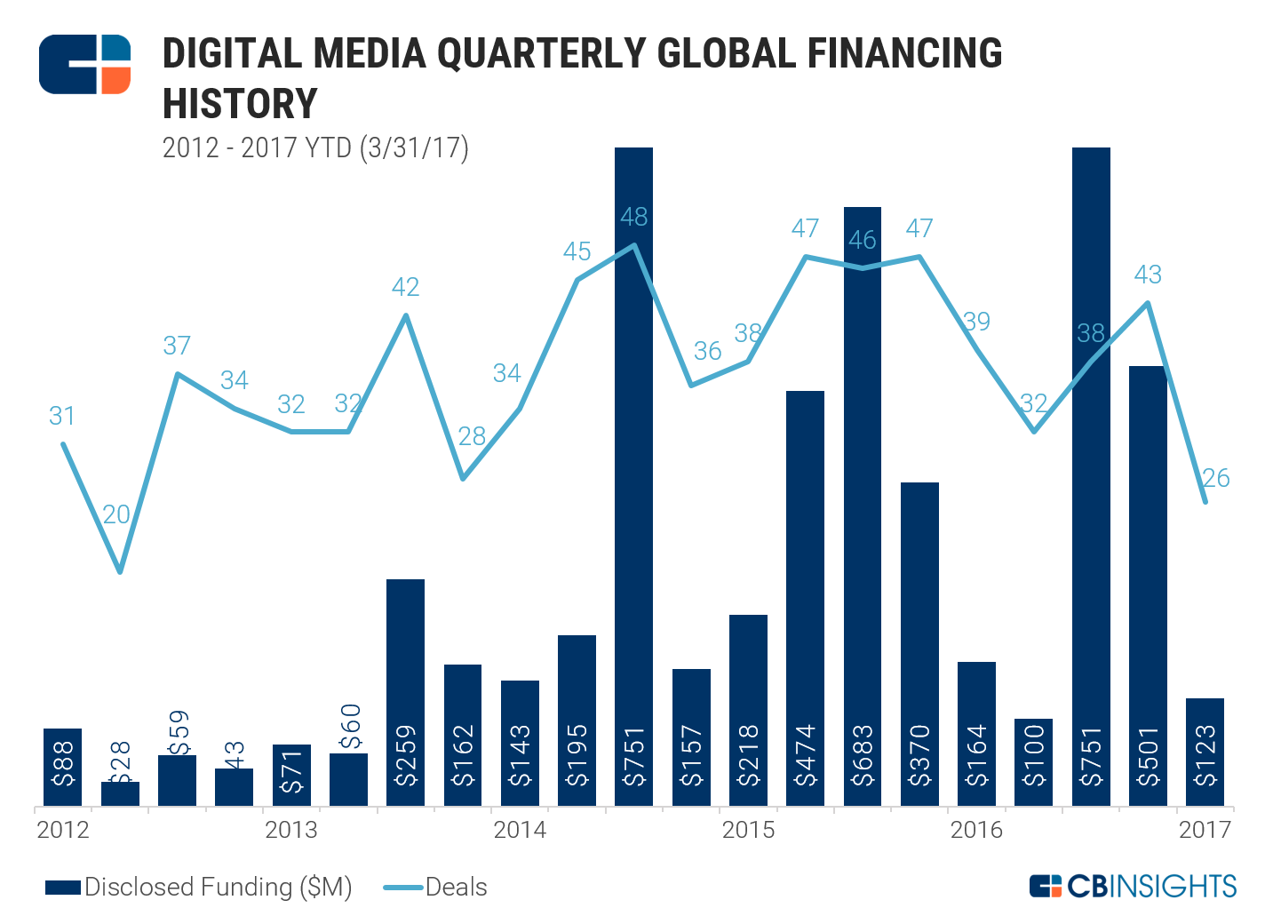 digitalmediaquarterly