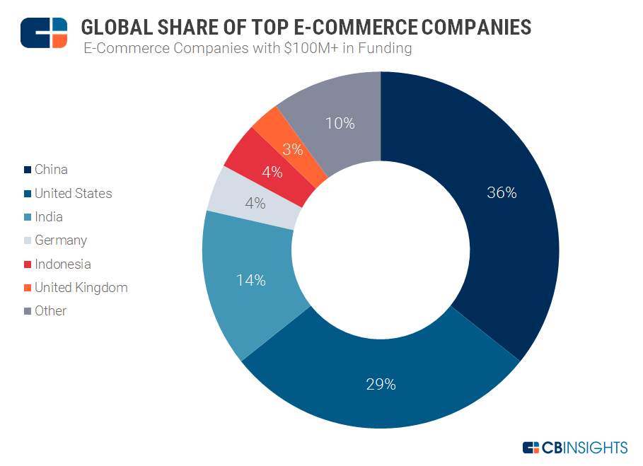 e-comm global pie chart 4.17.17
