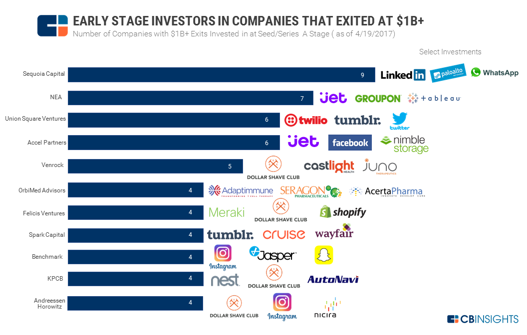 early stage investors 1B exits 4.19.17