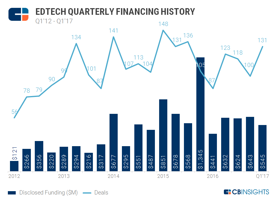 ed tech quart chart 1