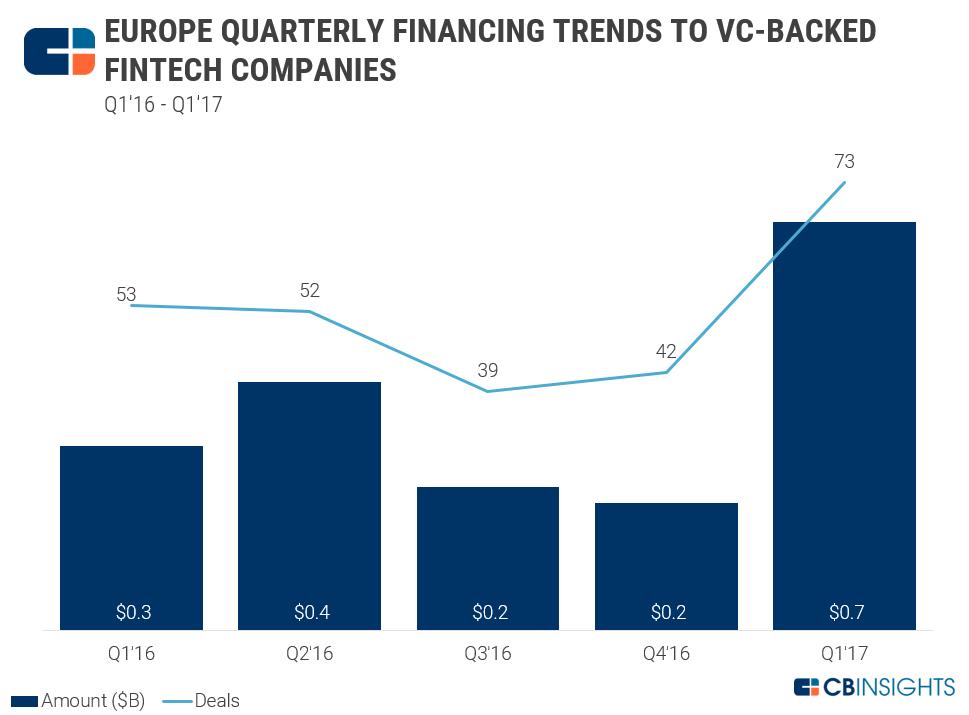 europefintechfunding2