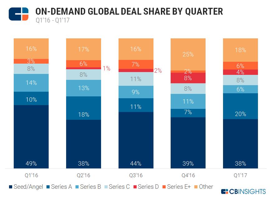 global deal share by quarter v2