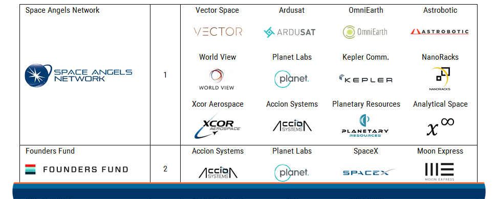 2017.05.01 Space Tech Most Active Investors FEATURED
