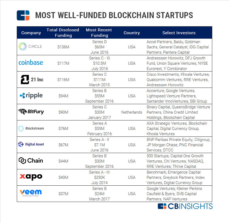 2017.05.05 Most Well Funded Blockchain Startups v2