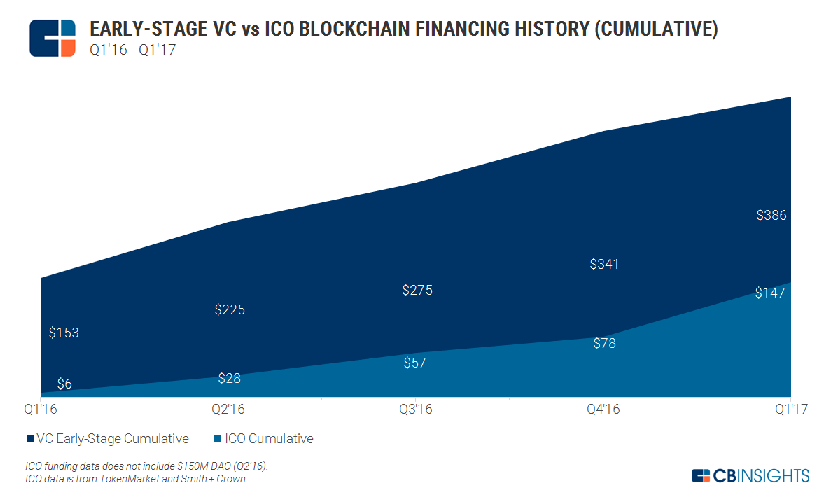 2017.05.15 Early Stage VC vs ICO Blockchain Financing History v5