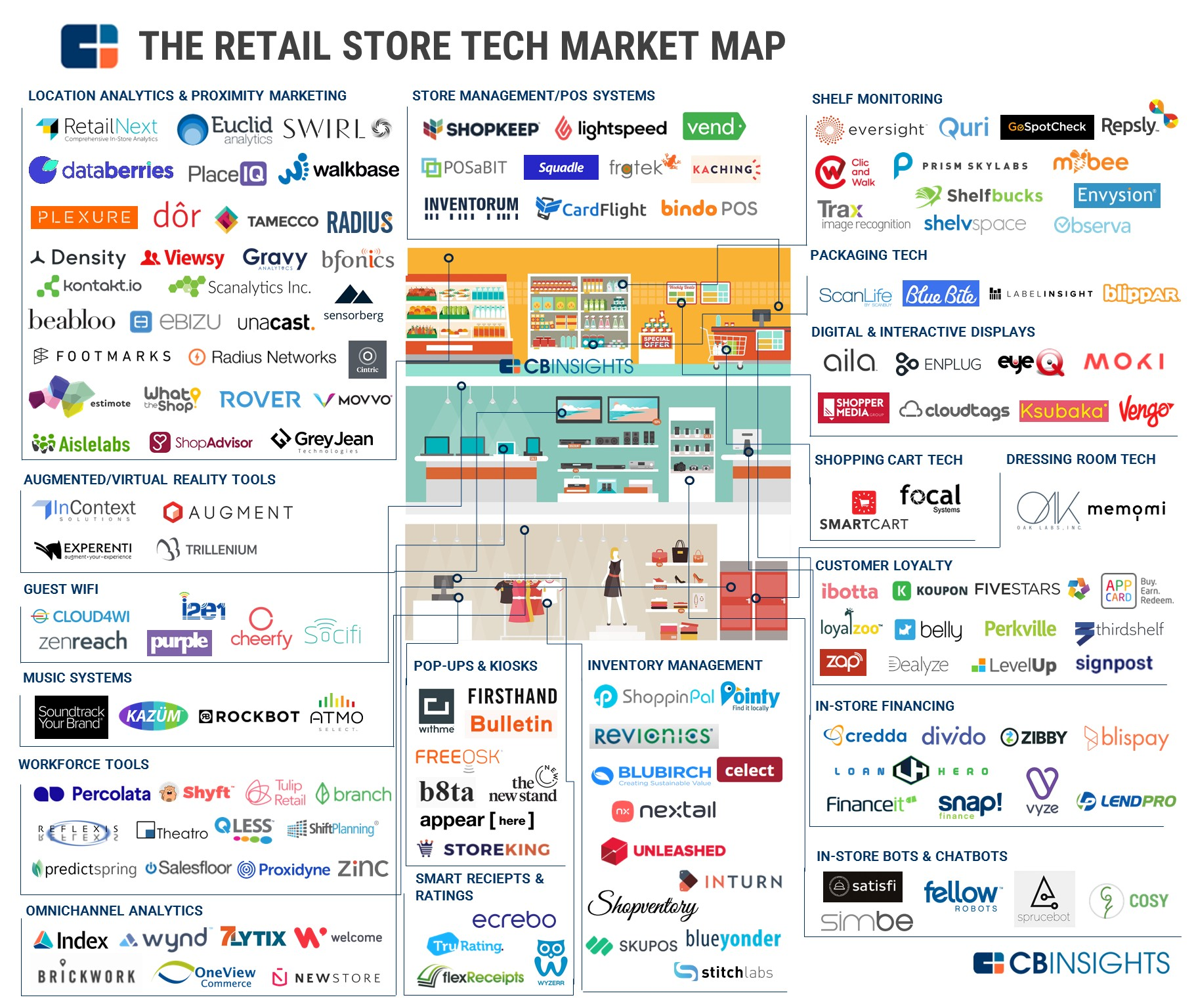 150 Startups Transforming Brick And Mortar Retail In One