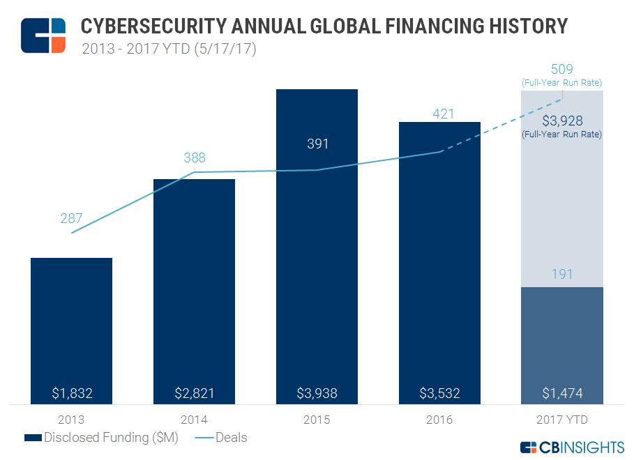 Cyber Annual financing Q1'17 2