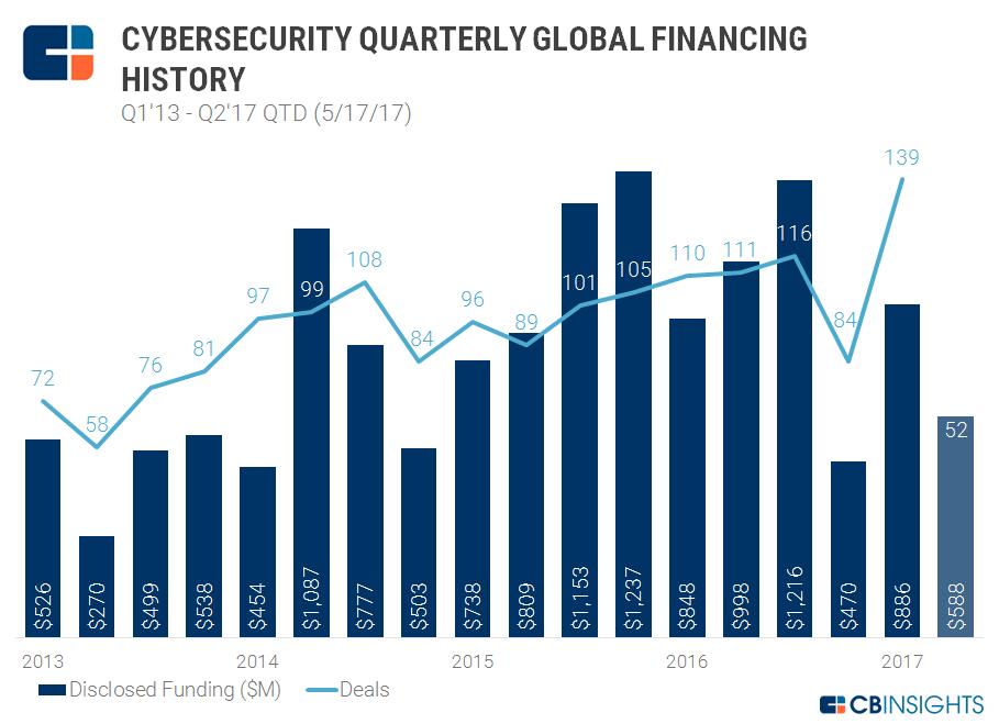 Cyber Quarterly Q2'17 QTD 2