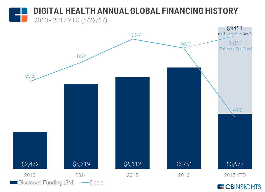 DIGITAL HEALTH ANNUAL FUNDING