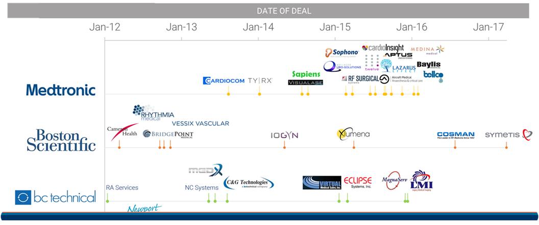 Device Timeline Header 5.3.17