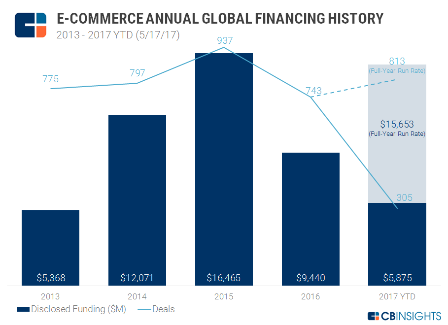 E-Commerce Annual Financing Trends 2017 Q1
