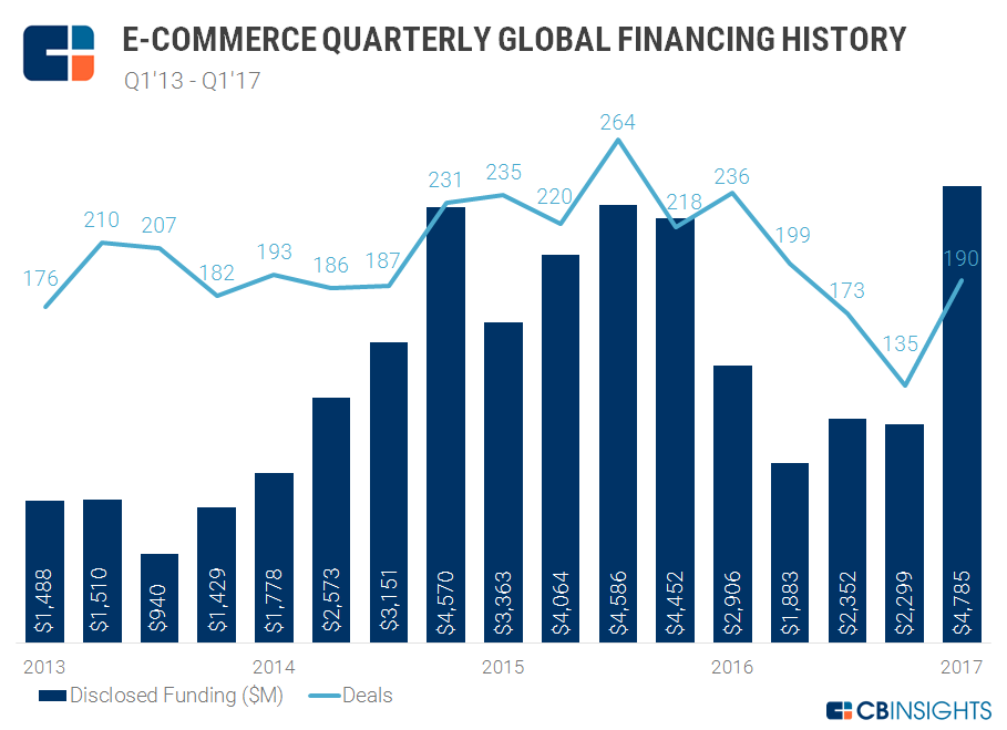 E-Commerce Quarterly Financing Trends 2017 Q1
