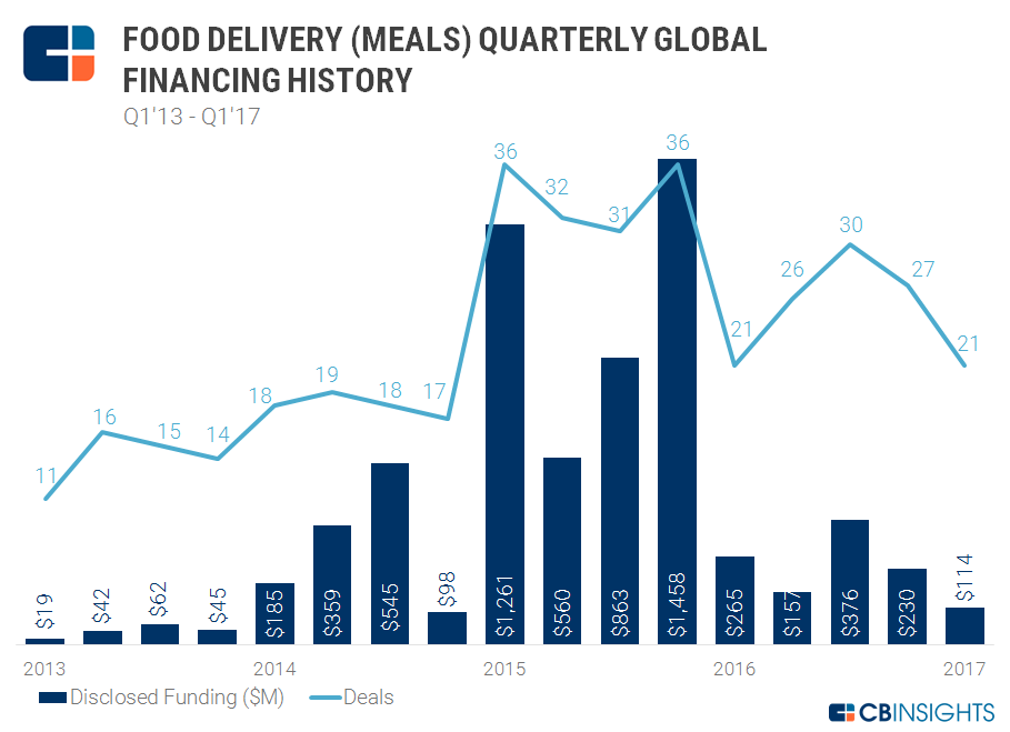 Food deliv meals quarterly