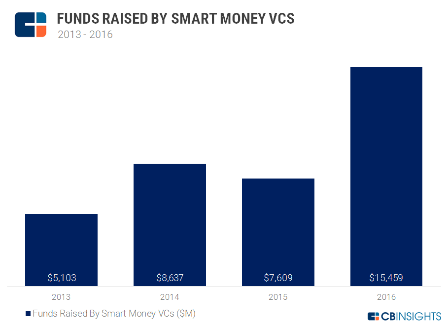 Funds Raised By Smart Money VCs 2013