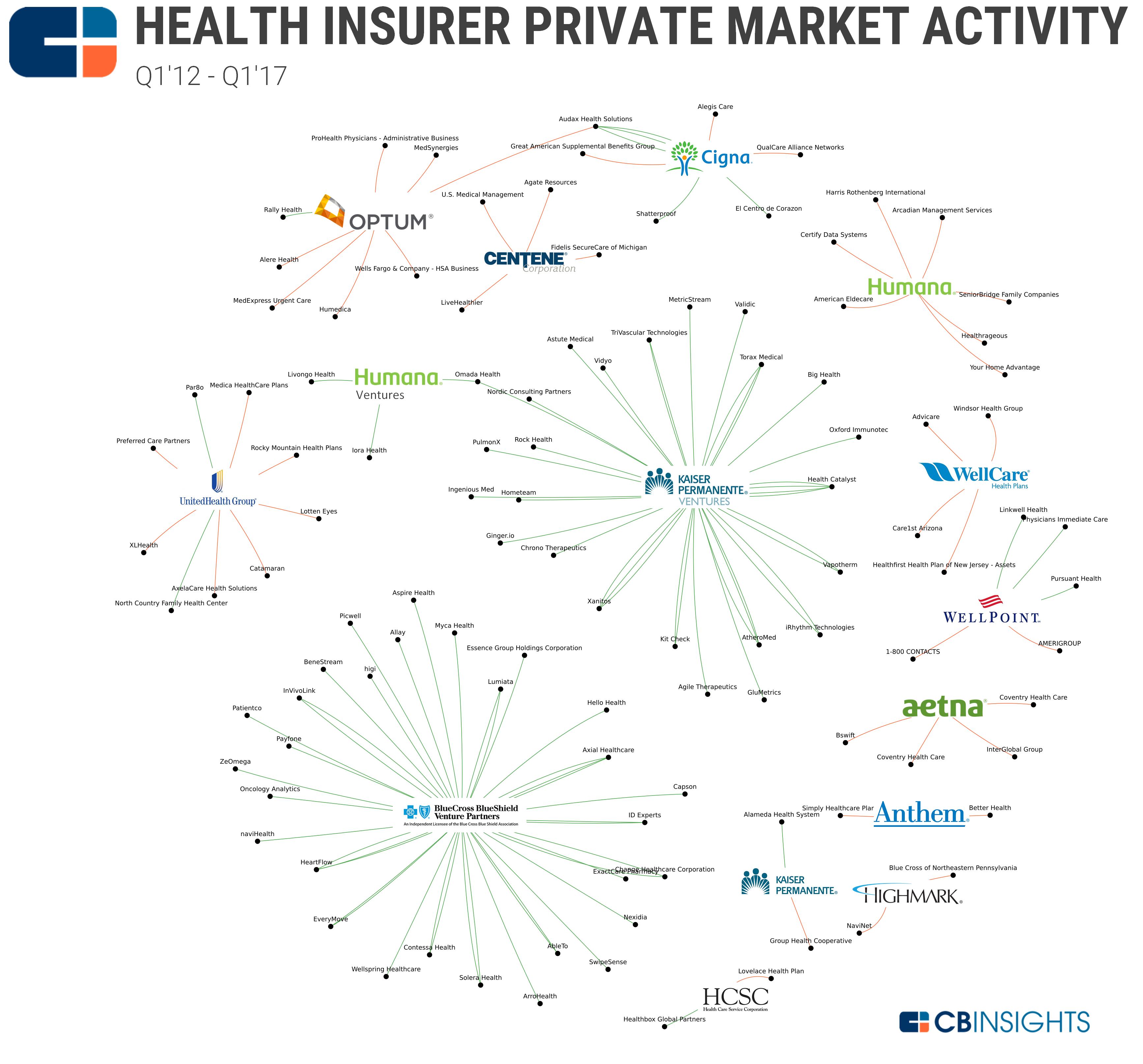 Health Insurer BSG