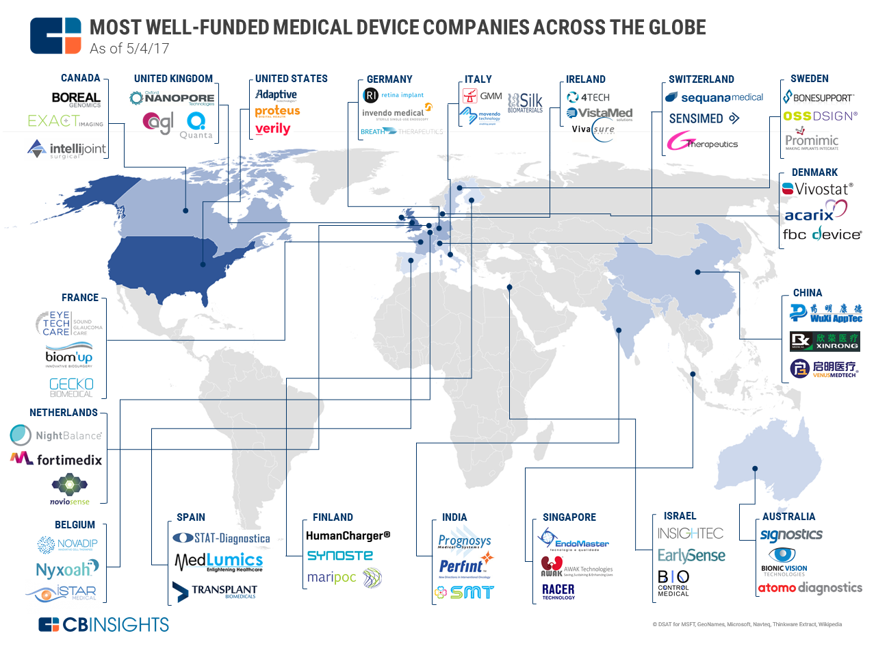 Most Well-Funded Medical Device Startups Across The Globe
