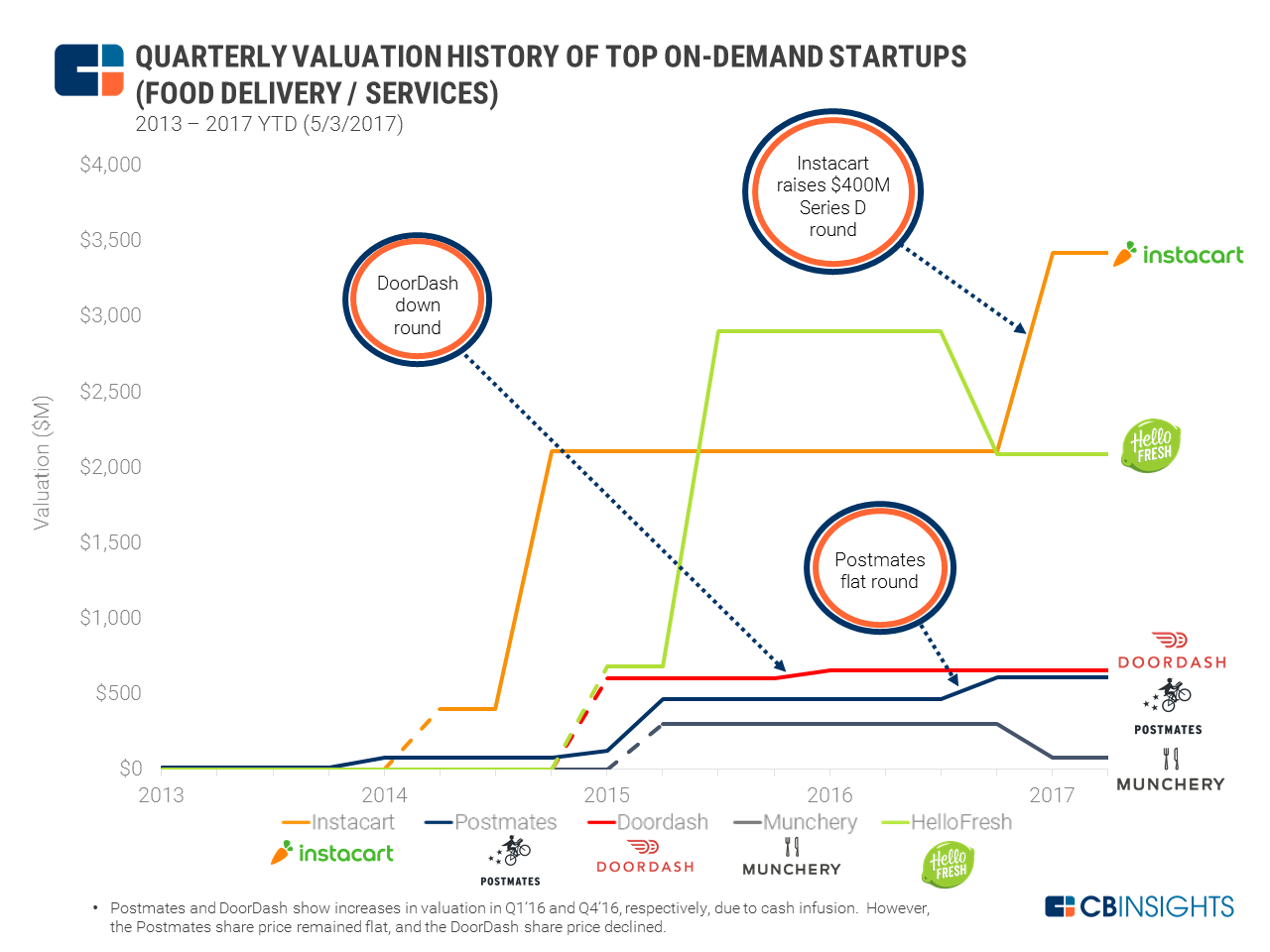 On-demand Valuation Graph - non-ride-hailing v7