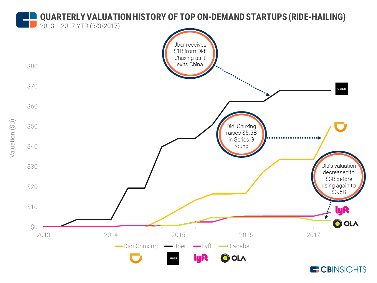 On-demand Valuation Graph - ride-hailing v7