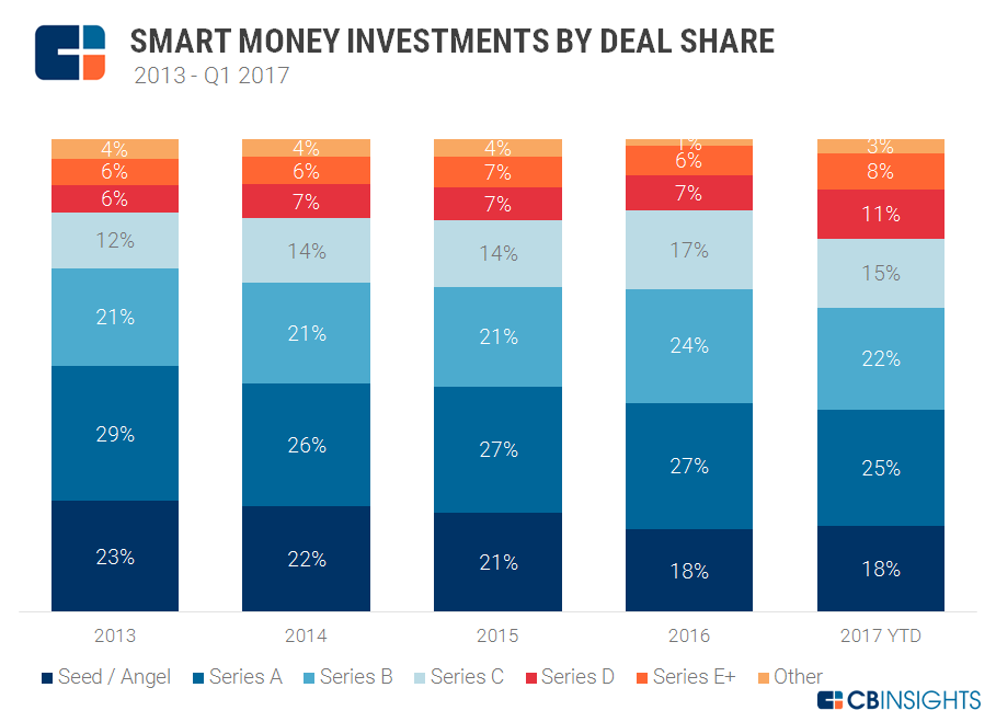 Smart Money Deal Share
