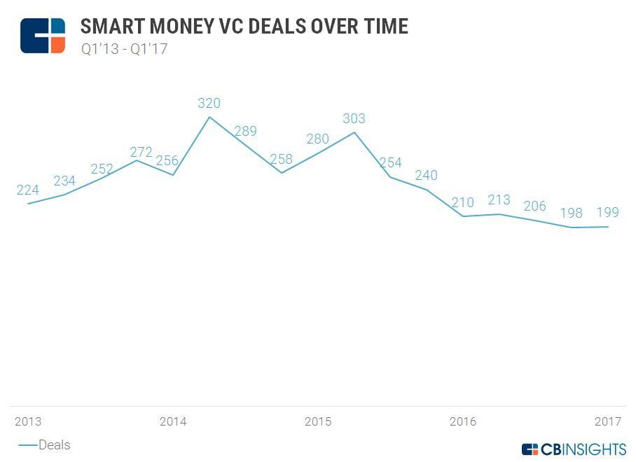 Smart Money VC Deals Over Time