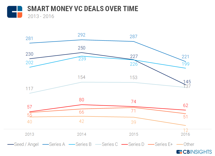 Smart Money VC Deals Series Over Time