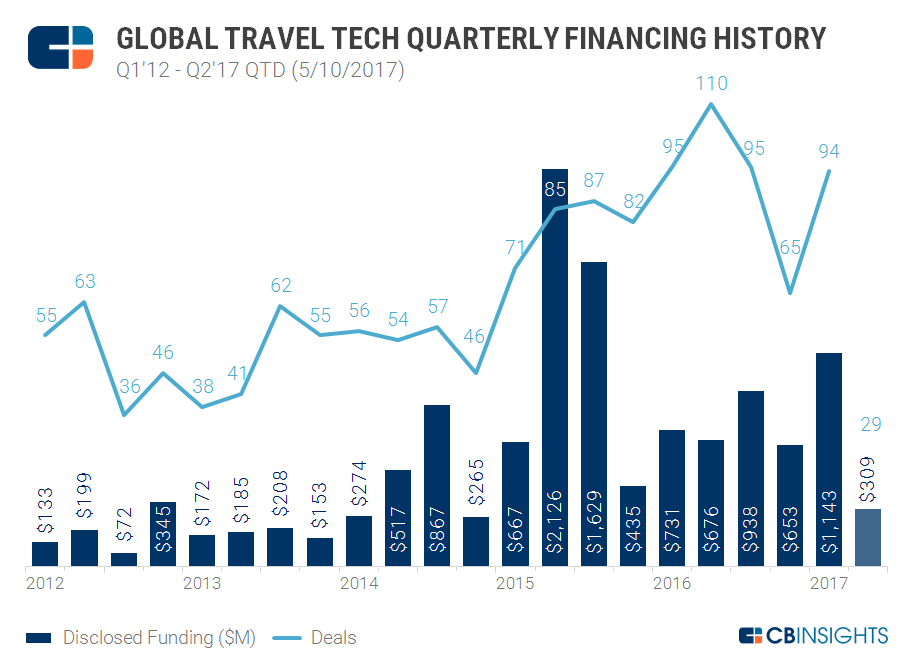 TRavel Tech Quarterly 2017
