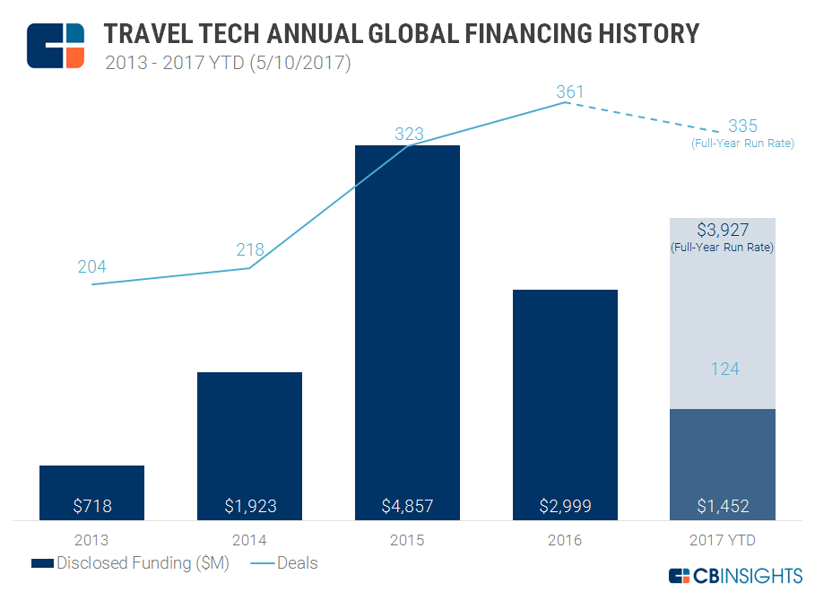 Travel Tech Annual 2017 w runrate