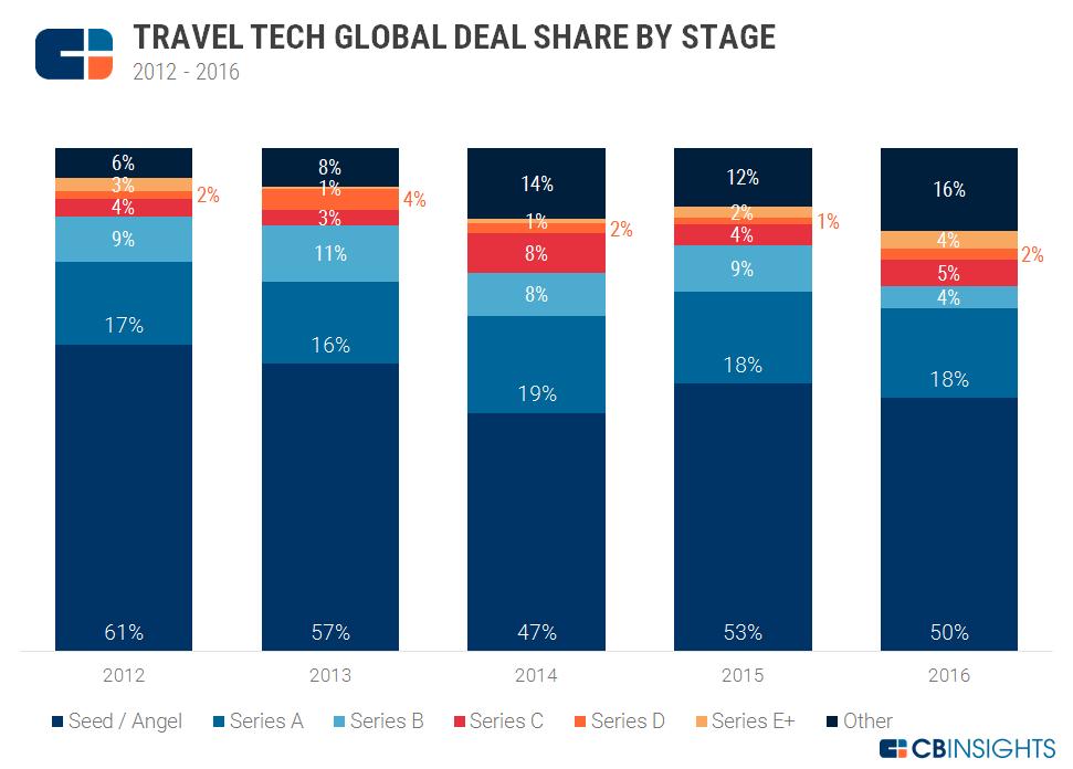 Travel Tech Deal Share 2017