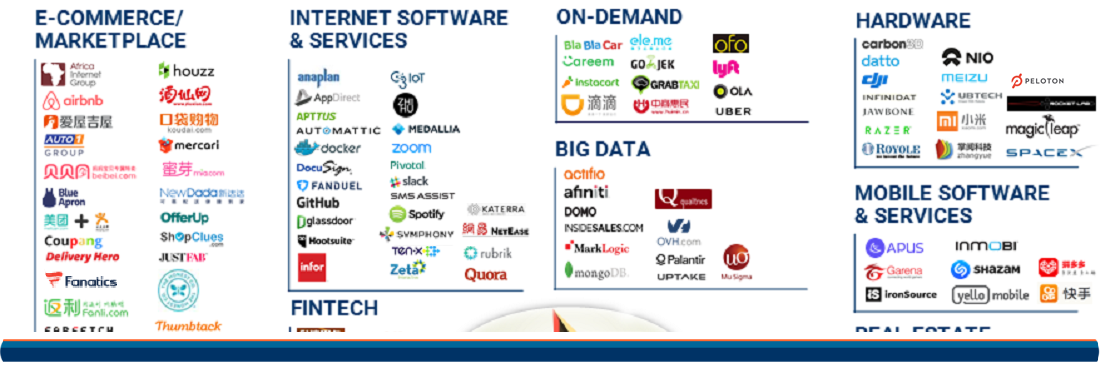 Unicorn Market Map Update (5.17) cover image 3