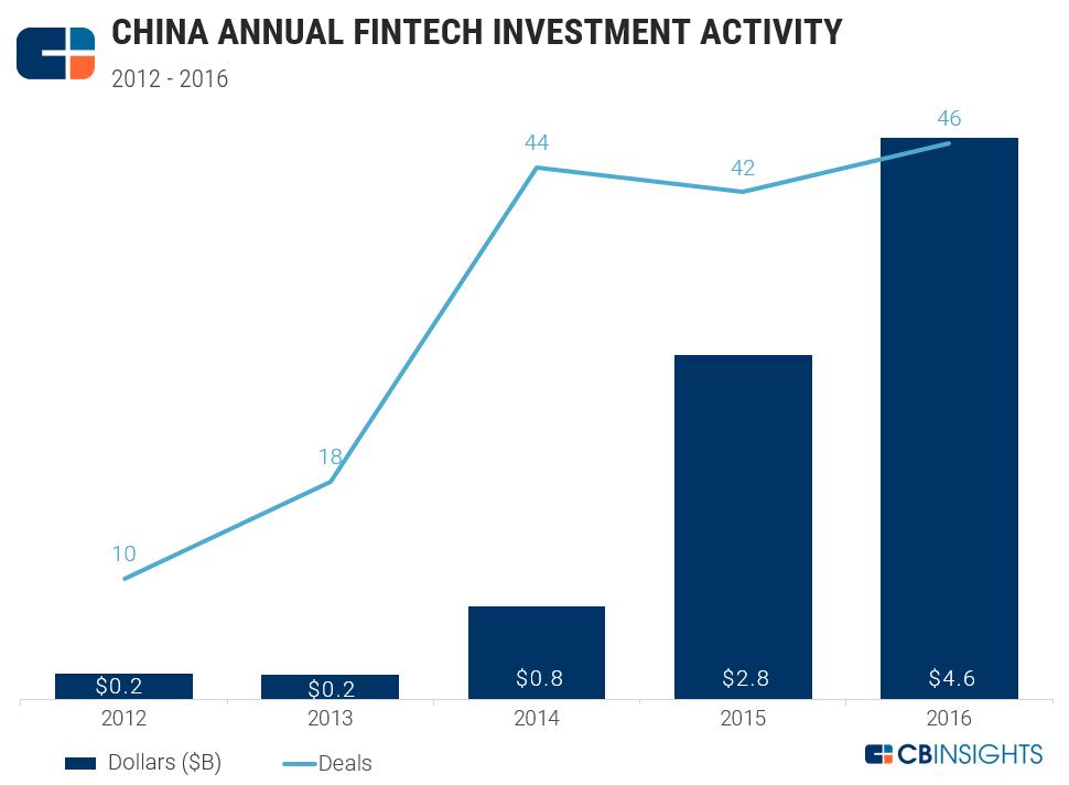 chinafintechfunding