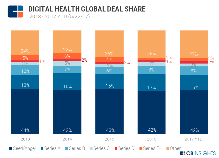 digital health deal share